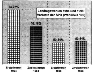 LTW 98 Verluste SPD