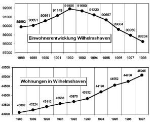 Einwohner Wilhelmshaven