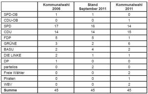 Tabelle Kommunalwahl 2011