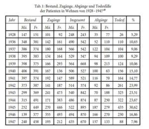 """Die Tabelle zeigt, wie die Zahl der Todesfälle in Wehnen sprunghaft anstieg. """"Normal"""" ist eine Todesrate von 5 bis 7 Prozent. In Wehnen stieg sie von 10% in den Jahren 1936 bis 1939, über 15% in den Jahren 1940 und 41 auf bis zu 30% im Jahre 1945. Ein deutlicher Beweis für die durchgeführten Krankenmorde."""
