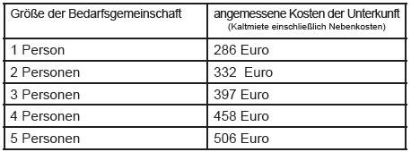 Tabelle_KostenderUnterkunft_Mietobergrenzen