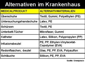 PVC-Alternativen